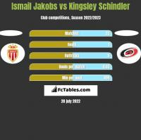 Ismail Jakobs vs Kingsley Schindler h2h player stats