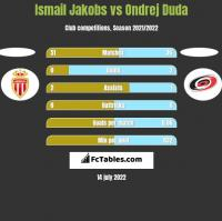 Ismail Jakobs vs Ondrej Duda h2h player stats