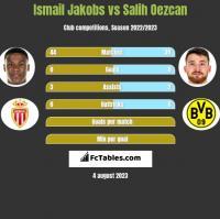 Ismail Jakobs vs Salih Oezcan h2h player stats