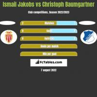 Ismail Jakobs vs Christoph Baumgartner h2h player stats