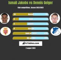 Ismail Jakobs vs Dennis Geiger h2h player stats