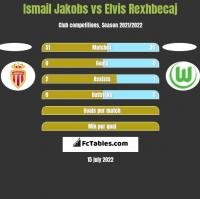 Ismail Jakobs vs Elvis Rexhbecaj h2h player stats