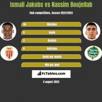 Ismail Jakobs vs Nassim Boujellab h2h player stats