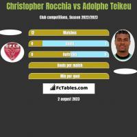 Christopher Rocchia vs Adolphe Teikeu h2h player stats