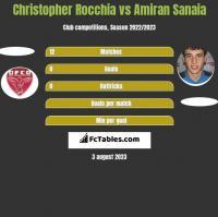 Christopher Rocchia vs Amiran Sanaia h2h player stats