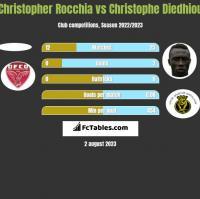 Christopher Rocchia vs Christophe Diedhiou h2h player stats
