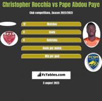 Christopher Rocchia vs Pape Abdou Paye h2h player stats