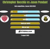 Christopher Rocchia vs Jason Pendant h2h player stats