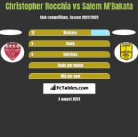 Christopher Rocchia vs Salem M'Bakata h2h player stats