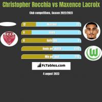 Christopher Rocchia vs Maxence Lacroix h2h player stats