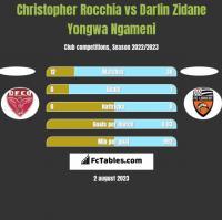 Christopher Rocchia vs Darlin Zidane Yongwa Ngameni h2h player stats