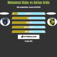 Mohamed Diaby vs Adrian Grbic h2h player stats