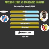 Maxime Etuin vs Massadio Haidara h2h player stats