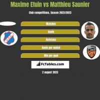Maxime Etuin vs Matthieu Saunier h2h player stats
