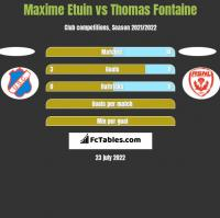 Maxime Etuin vs Thomas Fontaine h2h player stats