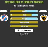 Maxime Etuin vs Clement Michelin h2h player stats