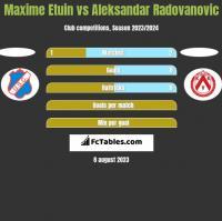 Maxime Etuin vs Aleksandar Radovanovic h2h player stats