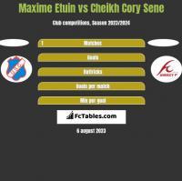 Maxime Etuin vs Cheikh Cory Sene h2h player stats