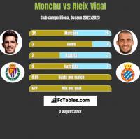 Monchu vs Aleix Vidal h2h player stats
