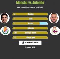 Monchu vs Antonito h2h player stats