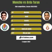 Monchu vs Arda Turan h2h player stats