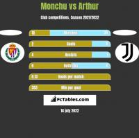Monchu vs Arthur h2h player stats