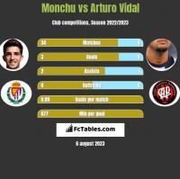 Monchu vs Arturo Vidal h2h player stats