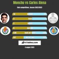 Monchu vs Carles Alena h2h player stats