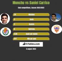 Monchu vs Daniel Carrico h2h player stats