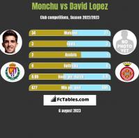 Monchu vs David Lopez h2h player stats