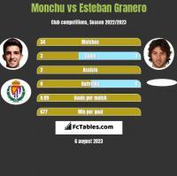 Monchu vs Esteban Granero h2h player stats