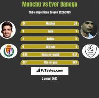 Monchu vs Ever Banega h2h player stats