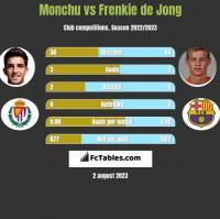 Monchu vs Frenkie de Jong h2h player stats