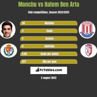 Monchu vs Hatem Ben Arfa h2h player stats