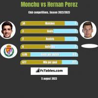 Monchu vs Hernan Perez h2h player stats