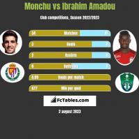 Monchu vs Ibrahim Amadou h2h player stats