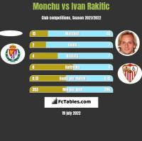 Monchu vs Ivan Rakitic h2h player stats