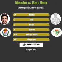 Monchu vs Marc Roca h2h player stats