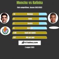 Monchu vs Rafinha h2h player stats