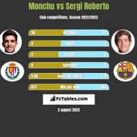 Monchu vs Sergi Roberto h2h player stats
