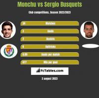 Monchu vs Sergio Busquets h2h player stats