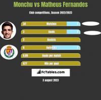 Monchu vs Matheus Fernandes h2h player stats