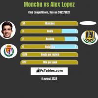 Monchu vs Alex Lopez h2h player stats