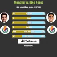 Monchu vs Kike Perez h2h player stats