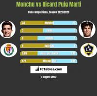 Monchu vs Ricard Puig Marti h2h player stats