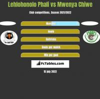 Lehlohonolo Phali vs Mwenya Chiwe h2h player stats