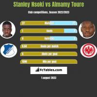 Stanley Nsoki vs Almamy Toure h2h player stats