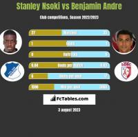 Stanley Nsoki vs Benjamin Andre h2h player stats