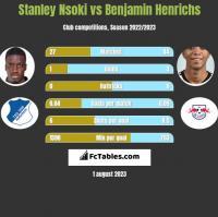 Stanley Nsoki vs Benjamin Henrichs h2h player stats
