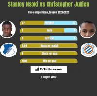 Stanley Nsoki vs Christopher Jullien h2h player stats